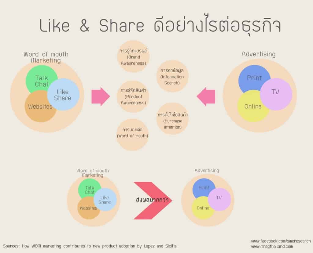 Like และ Share