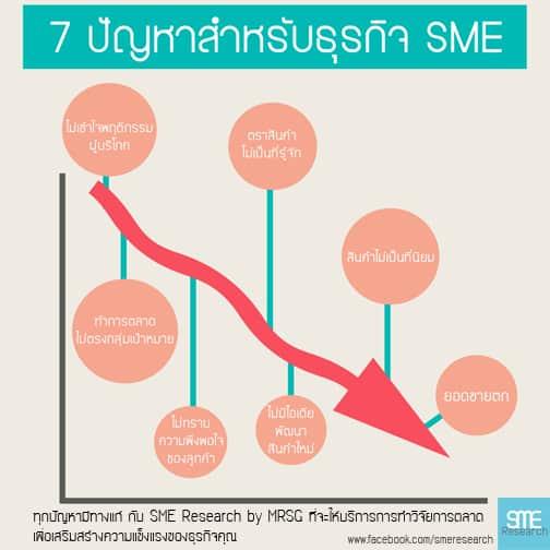 7 ปัญหาสำหรับธุรกิจเอสเอ็มอี (SMEs)