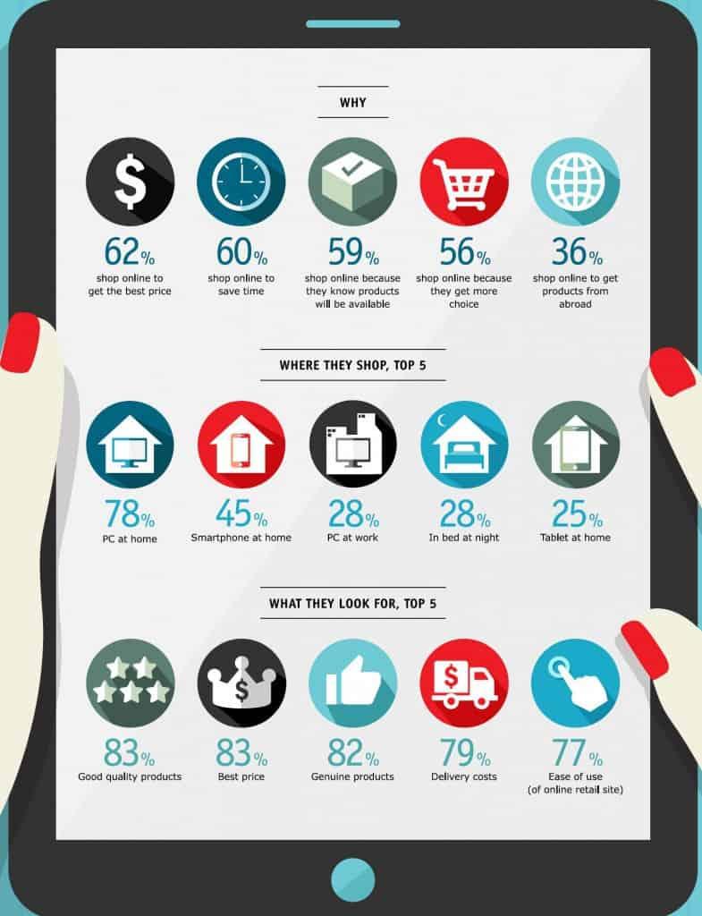 พฤติกรรมการซื้อสินค้าออนไลน์ ของผู้หญิง