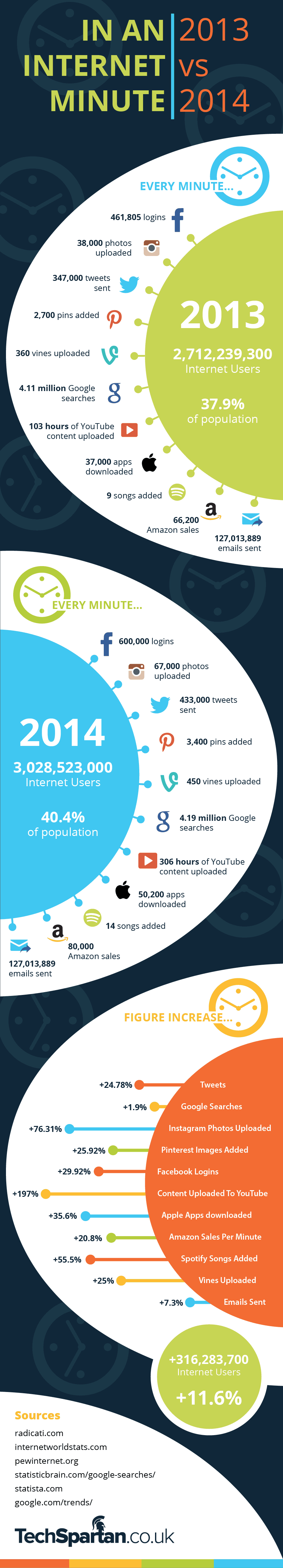 60 seconds online usage - SME Research