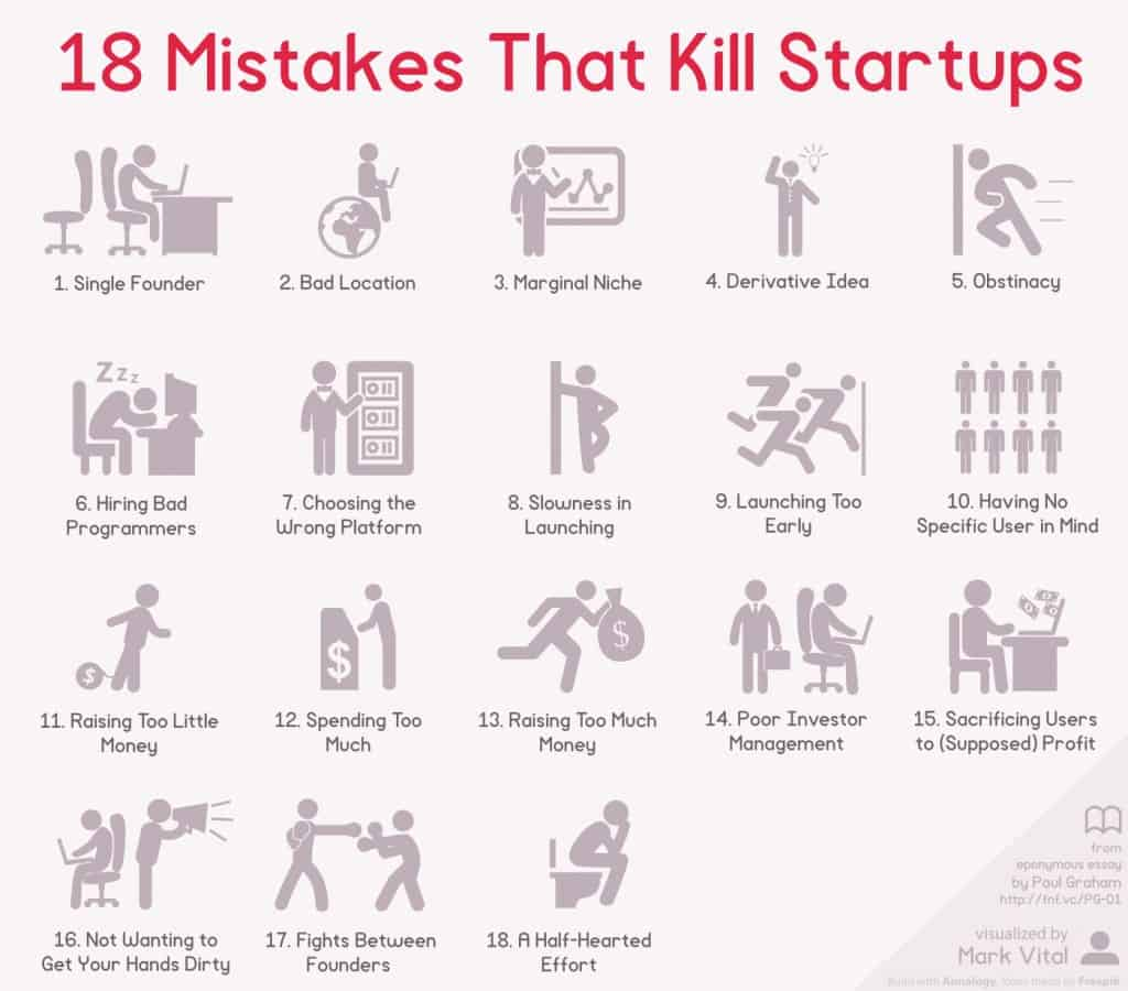 Mistakes that kill startup - SME Research