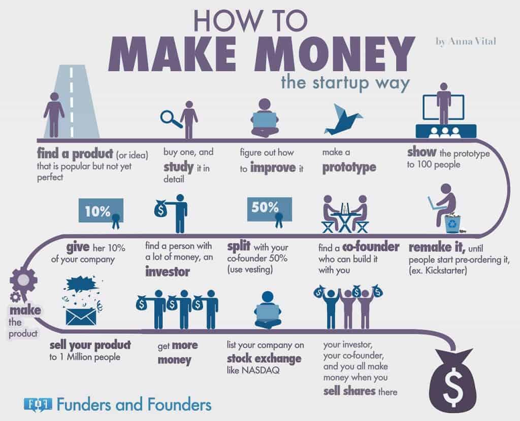 วิธีการเริ่มต้นธุรกิจ