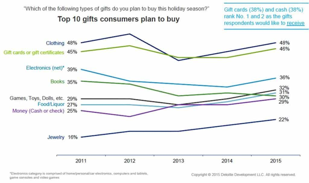 SME Research - Top 10 Gifts consumer plan to buy