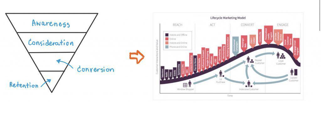 เทรนด์การตลาด Lifecycle Marketing